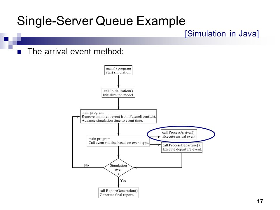 single server queue simulation in java As a current student on this bumpy collegiate pathway, i stumbled upon course hero, where i can find study resources for nearly all my courses, get online help from tutors 24/7, and even share my old projects, papers, and lecture notes with other students.